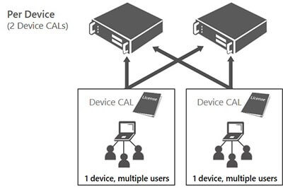 RDS CAL User and Device difference